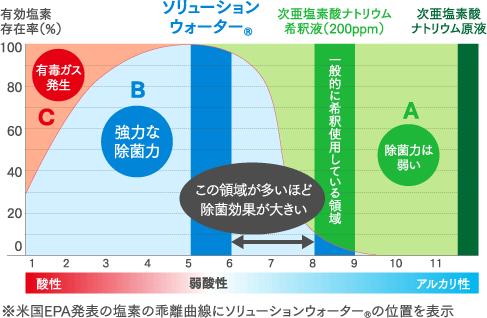 理由3 | 人肌と同じpH6.5の微酸性